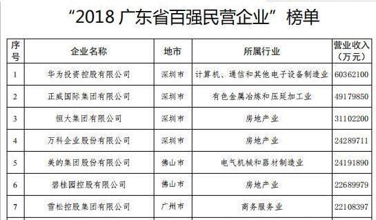 """""""2018广东省百强民营企业""""出炉!温氏、海大榜上有名"""