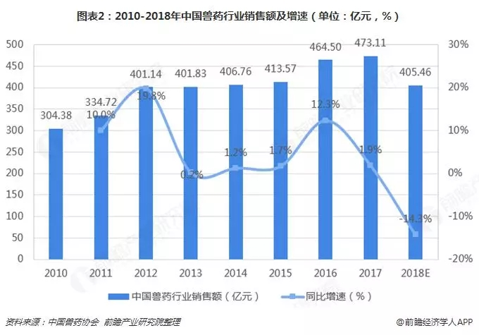 2018年我国兽药行业总体有大幅下跌,约在400亿元左右