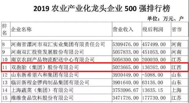 """恭喜双胞胎强势入榜""""农业产业化龙头企业500强"""",位居全国11位"""