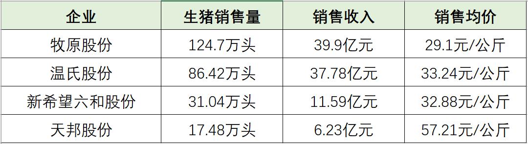 综合报道 | 4家上市猪企发布4月生猪销售简报,牧原超温氏近40万头