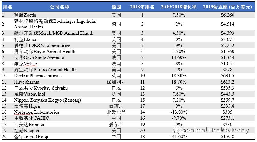 最新 | 2019财年全球动保企业前20名单发布,硕腾蝉联第一