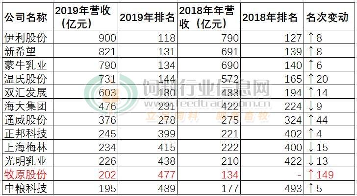 综合报道 | 12家农牧企业跻身中国上市公司500强