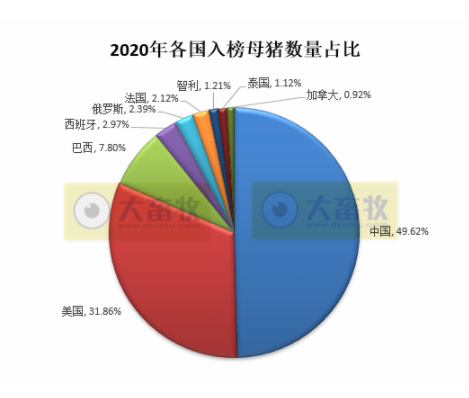 综合报道 | 2020年全球养猪企业实力榜,中国占半数!温氏和牧原排名第一第二