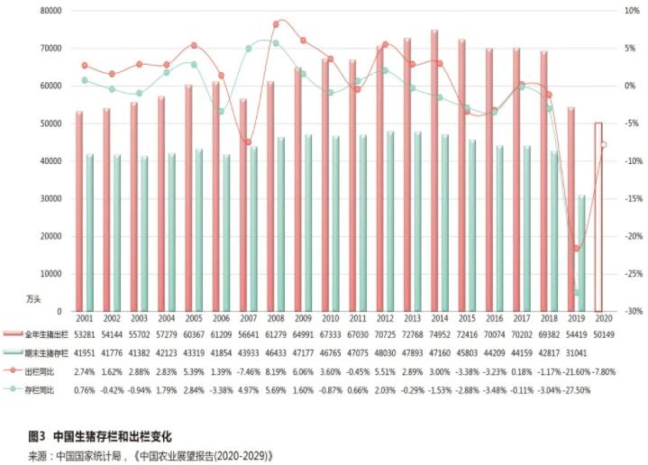 综合报道 | 据国家统计局发布数据,预计2020年全国生猪生产与2002年相当