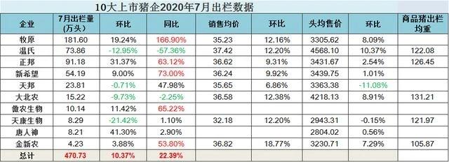综合报道   7月份10家猪企总出栏超470万头,同比涨幅首超20%
