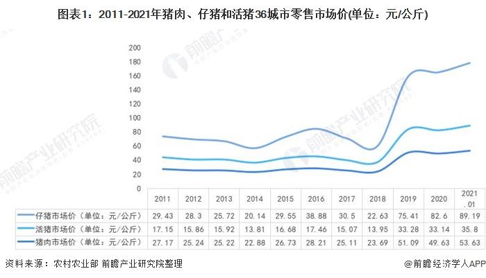 综合报道丨2021年中国生猪养殖行业市场现状与发展趋势分析 猪肉价格居高不下