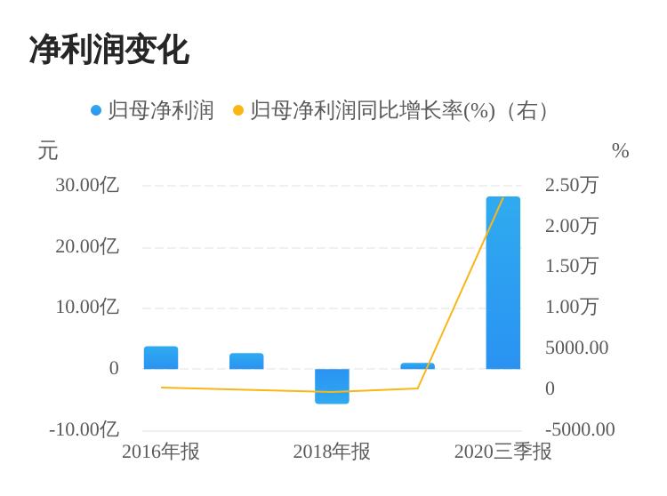 综合报道丨天邦股份拟5.1亿元出售成都天邦及南京史纪100%股权