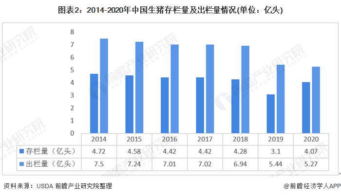 图表2:2014-2020年中国生猪存栏量及出栏量情况(单位:亿头)