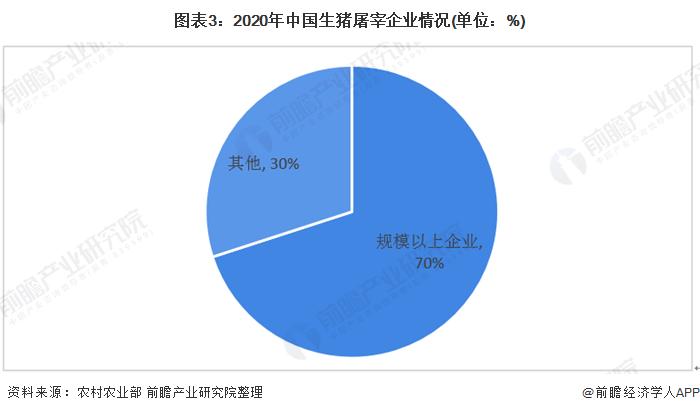 图表3:2020年中国生猪屠宰企业情况(单位:%)