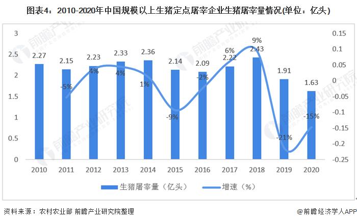 图表4:2010-2020年中国规模以上生猪定点屠宰企业生猪屠宰量情况(单位:亿头)